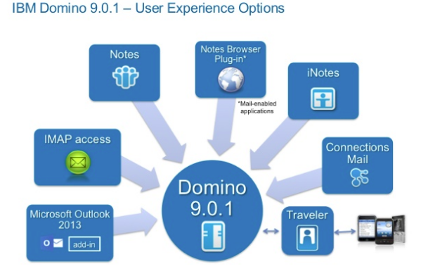 IBM Notes Domino